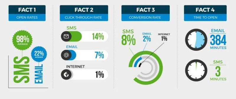 KJ Burk   Text Ad Marketing and SMS Facts